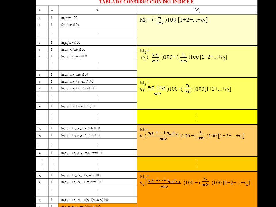 TABLA DE CONSTRUCCIÓN DEL ÍNDICE E xixi nqiqi MiMi x1x1 1(x 1 /mtv)100 M 1 = ( )100 [1+2+...+n 1 ] x1x1 1(2x 1 /mtv)100............ x1x1 1(n 1 x 1 /mt