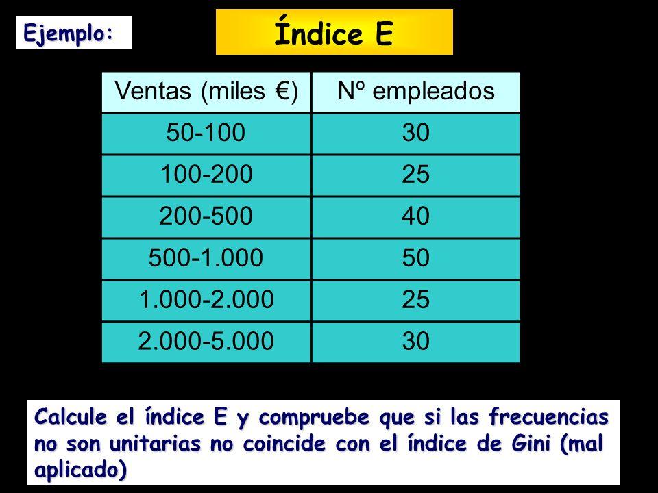Ejemplo: Ventas (miles )Nº empleados 50-10030 100-20025 200-50040 500-1.00050 1.000-2.00025 2.000-5.00030 Calcule el índice E y compruebe que si las f
