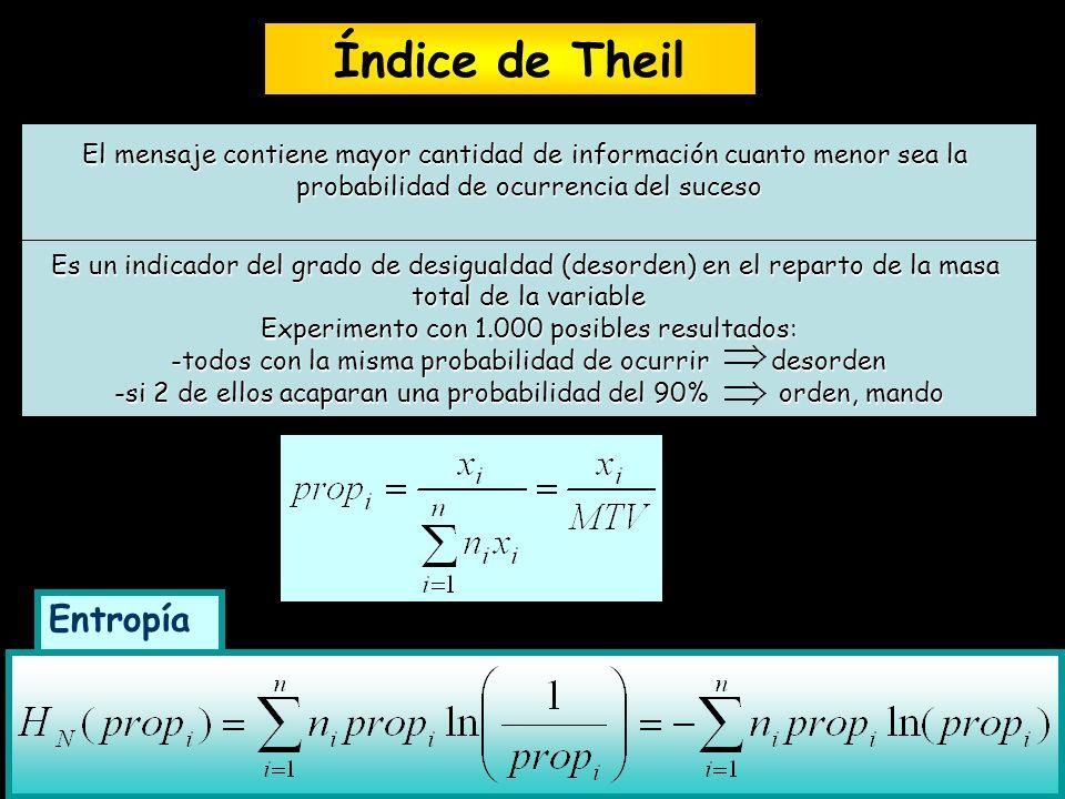 Coeficiente de Theil Consideremos N trabajadores cuyos salarios son: x 1, x 2,..,x N La proporción de masa total de la variable(MTV) que corresponde a