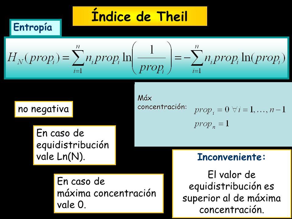 Inconveniente: El valor de equidistribución es superior al de máxima concentración. Entropía no negativa En caso de equidistribución vale Ln(N). En ca