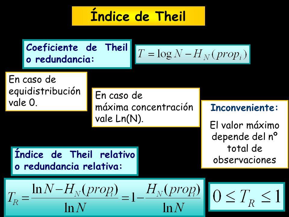 Coeficiente de Theil o redundancia: Índice de Theil En caso de equidistribución vale 0. En caso de máxima concentración vale Ln(N). Inconveniente: El