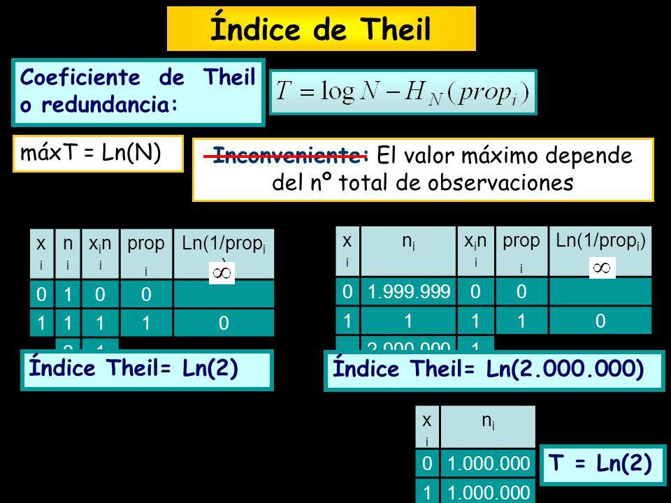 Coeficiente de Theil o redundancia: Índice de Theil máxT = Ln(N) Inconveniente: El valor máximo depende del nº total de observaciones xixi nini xinixi