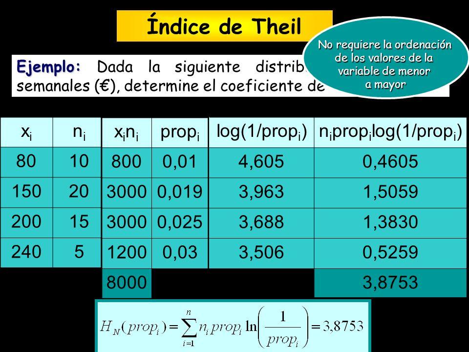 Ejemplo: Ejemplo: Dada la siguiente distribución de salarios semanales (), determine el coeficiente de Theil xixi nini 8010 15020 20015 2405 xinixini