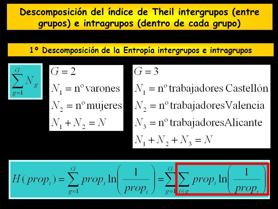 Descomposición del índice de Theil intergrupos (entre grupos) e intragrupos (dentro de cada grupo) 1º Descomposición de la Entropía intergrupos e intr