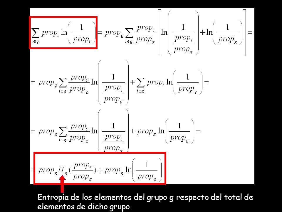 Entropía de los elementos del grupo g respecto del total de elementos de dicho grupo