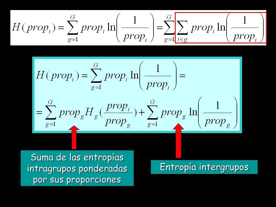Entropía intergrupos Suma de las entropías intragrupos ponderadas por sus proporciones