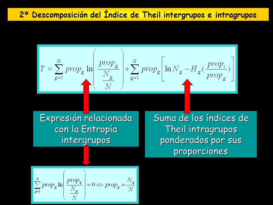 Suma de los índices de Theil intragrupos ponderados por sus proporciones Expresión relacionada con la Entropía intergrupos