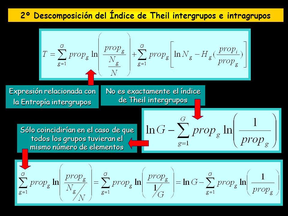 2º Descomposición del Índice de Theil intergrupos e intragrupos Expresión relacionada con la Entropía intergrupos No es exactamente el índice de Theil