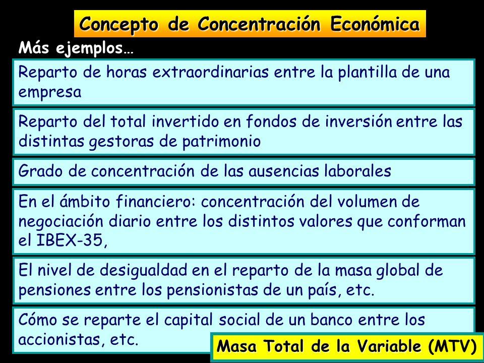 Concepto de Concentración Económica Más ejemplos… Reparto de horas extraordinarias entre la plantilla de una empresa Grado de concentración de las aus