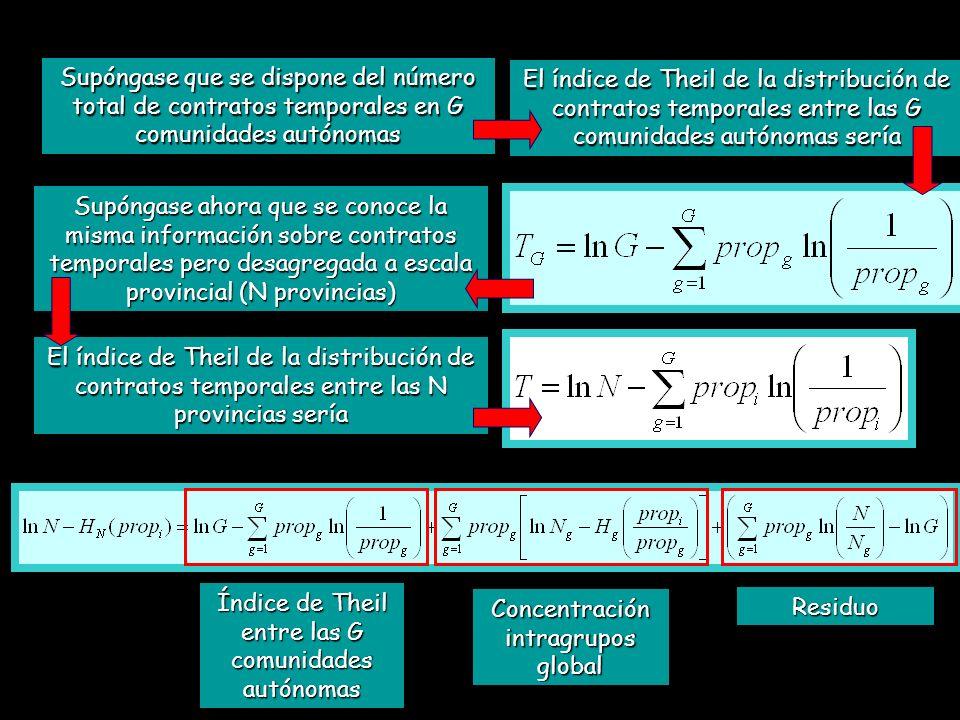 Supóngase que se dispone del número total de contratos temporales en G comunidades autónomas El índice de Theil de la distribución de contratos tempor