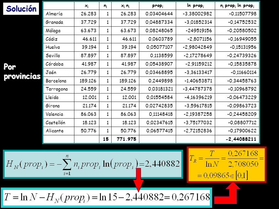 xixi nini x i n i prop i ln prop i n i prop i ln prop i Almería26.2831 0,03404644-3,38002982-0,11507798 Granada37.7291 0,04887334-3,01852314-0,1475253