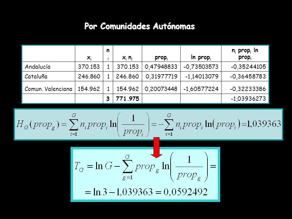 xixi nini x i n i prop i ln prop i n i prop i ln prop i Andalucía370.1531 0,47948833-0,73503573-0,35244105 Cataluña246.8601 0,31977719-1,14013079-0,36