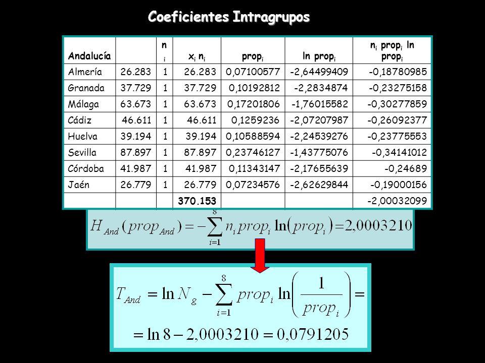 Coeficientes Intragrupos Andalucía nini x i n i prop i ln prop i n i prop i ln prop i Almería26.2831 0,07100577-2,64499409-0,18780985 Granada37.7291 0