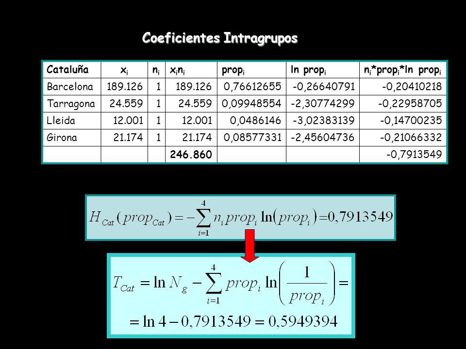 Coeficientes Intragrupos Cataluñaxixi nini xinixini prop i ln prop i n i *prop i *ln prop i Barcelona189.1261 0,76612655-0,26640791-0,20410218 Tarrago