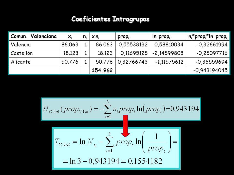 Coeficientes Intragrupos Comun. Valencianaxixi nini xinixini prop i ln prop i n i *prop i *ln prop i Valencia86.0631 0,55538132-0,58810034-0,32661994