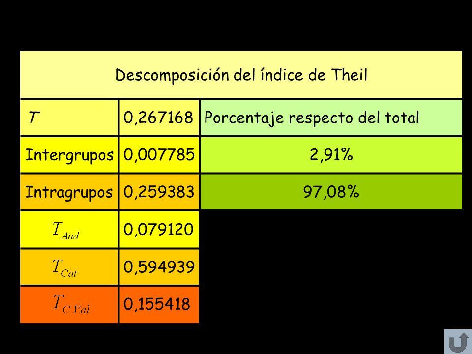 Descomposición del índice de Theil T0,267168Porcentaje respecto del total Intergrupos0,0077852,91% Intragrupos0,25938397,08% 0,079120 0,594939 0,15541