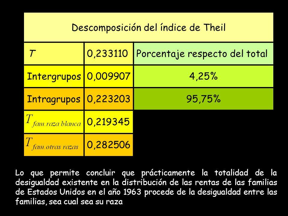 Descomposición del índice de Theil T0,233110Porcentaje respecto del total Intergrupos0,0099074,25% Intragrupos0,22320395,75% 0,219345 0,282506 Lo que