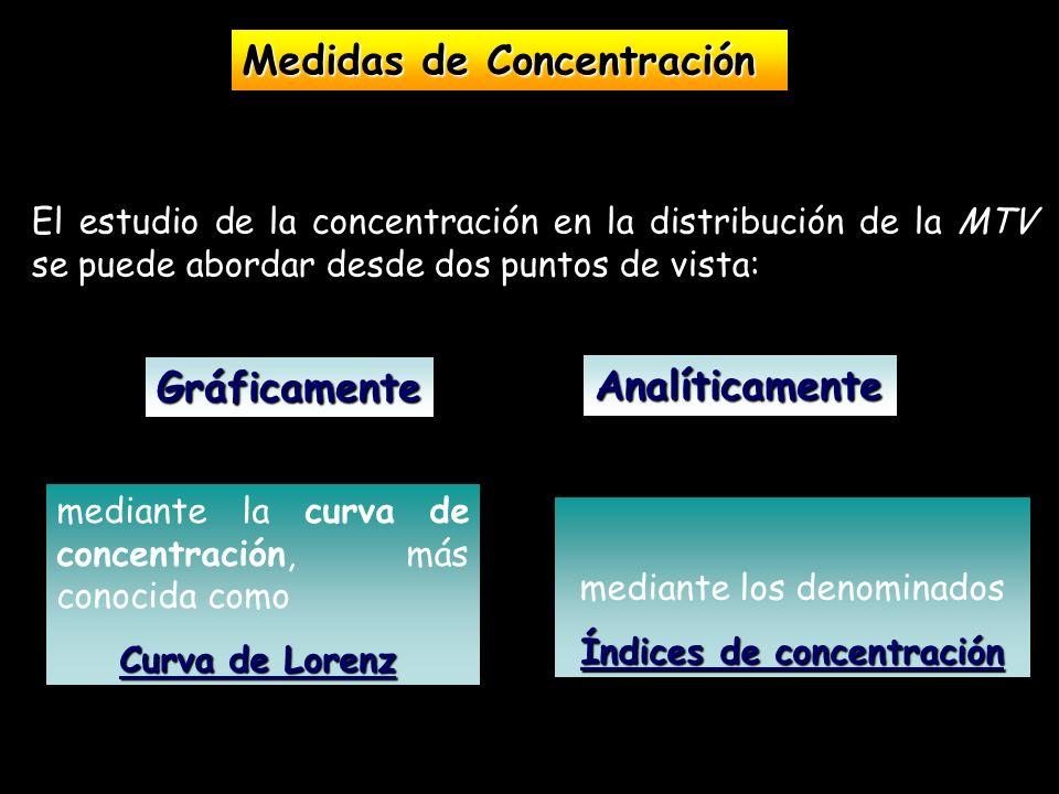El estudio de la concentración en la distribución de la MTV se puede abordar desde dos puntos de vista: Medidas de Concentración mediante la curva de