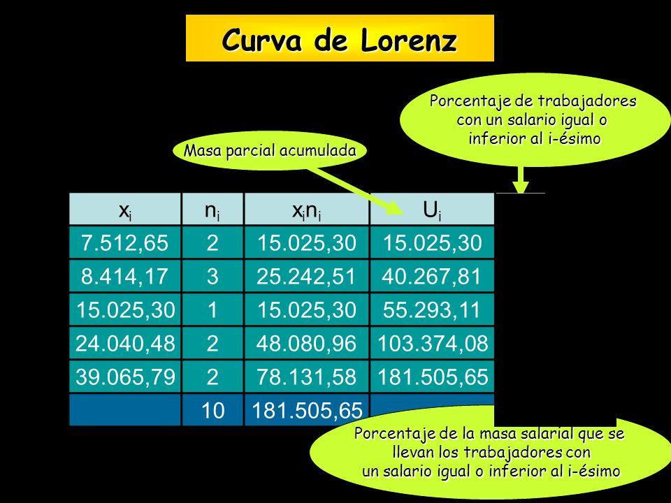 Curva de Lorenz Curva de Lorenz xixi nini xinixini UiUi pipi qiqi 7.512,65215.025,30 208,28 8.414,17325.242,5140.267,815022,18 15.025,301 55.293,11603