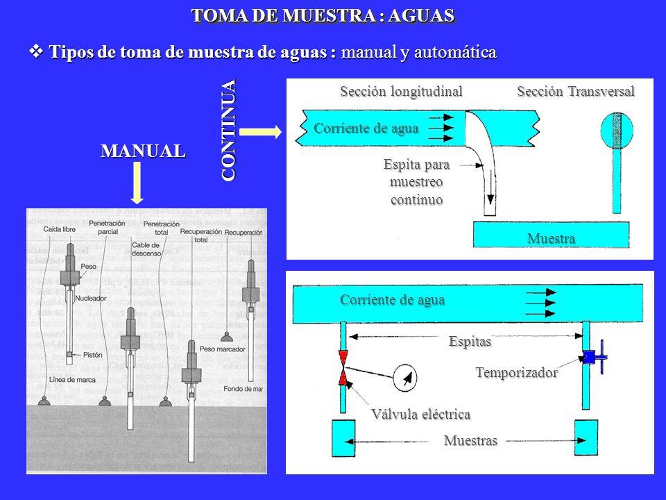 Sección longitudinal Sección Transversal Espita para muestreo continuo Espitas Muestra Muestras Temporizador Válvula eléctrica Corriente de agua TOMA