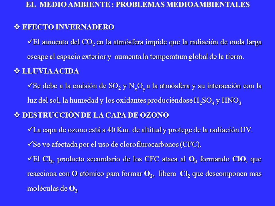 EFECTO INVERNADERO EFECTO INVERNADERO El aumento del CO 2 en la atmósfera impide que la radiación de onda larga escape al espacio exterior y aumenta l