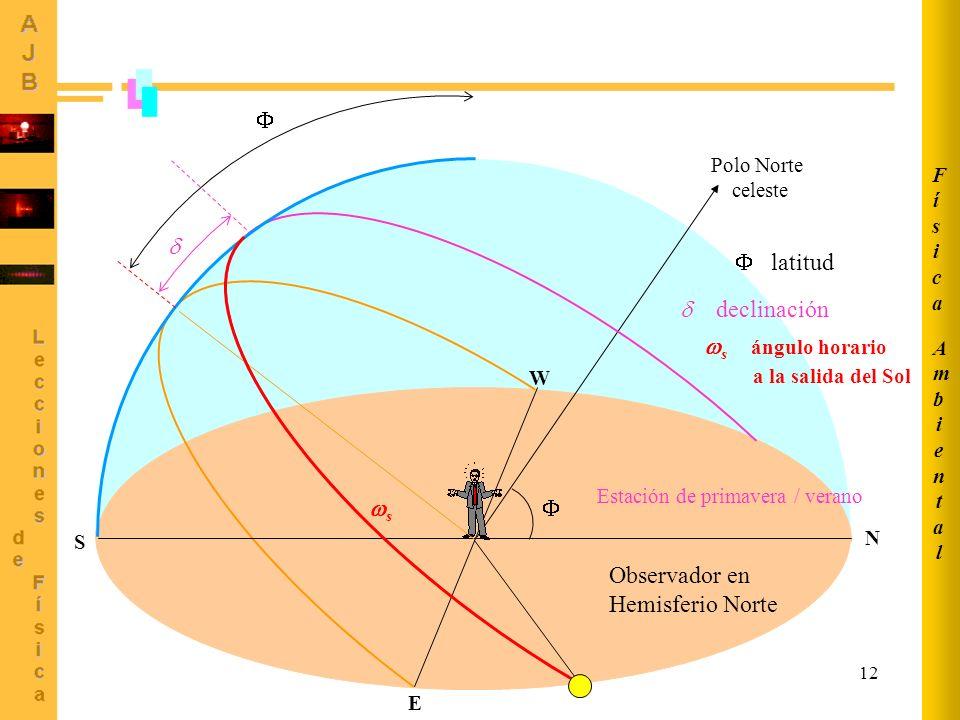 12 Polo Norte celeste Estación de primavera / verano Observador en Hemisferio Norte S N E W declinación latitud s s ángulo horario a la salida del Sol