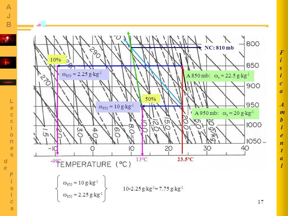 17 A 950 mb: s = 20 g kg -1 A 850 mb: s = 22.5 g kg -1 13ºC 50% 10% -9ºC 950 = 10 g kg -1 850 = 2.25 g kg -1 NC: 810 mb 23.5ºC 950 = 10 g kg -1 850 =