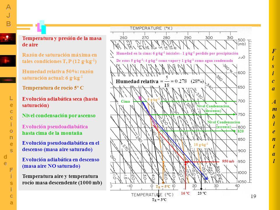 19 950 mb 16 ºC 820 Nivel Condensación (ascenso) T R = 5ºC Cima 5 g·kg -1 Nivel Condensación (descenso) Temperatura y presión de la masa de aire Razón