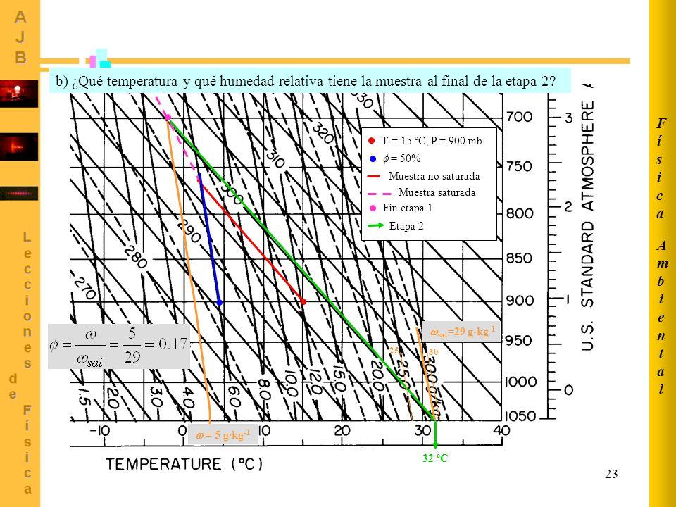 23 T = 15 ºC, P = 900 mb = 50% Fin etapa 1 Etapa 2 Muestra no saturada Muestra saturada b) ¿Qué temperatura y qué humedad relativa tiene la muestra al