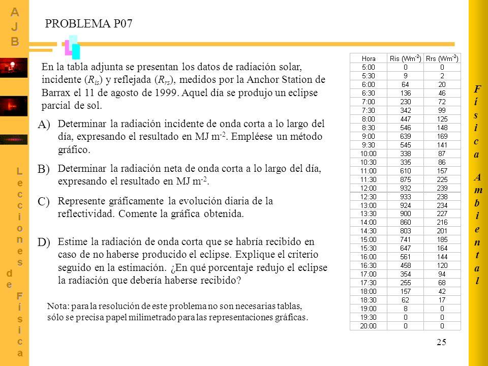 25 En la tabla adjunta se presentan los datos de radiación solar, incidente (R is ) y reflejada (R rs ), medidos por la Anchor Station de Barrax el 11
