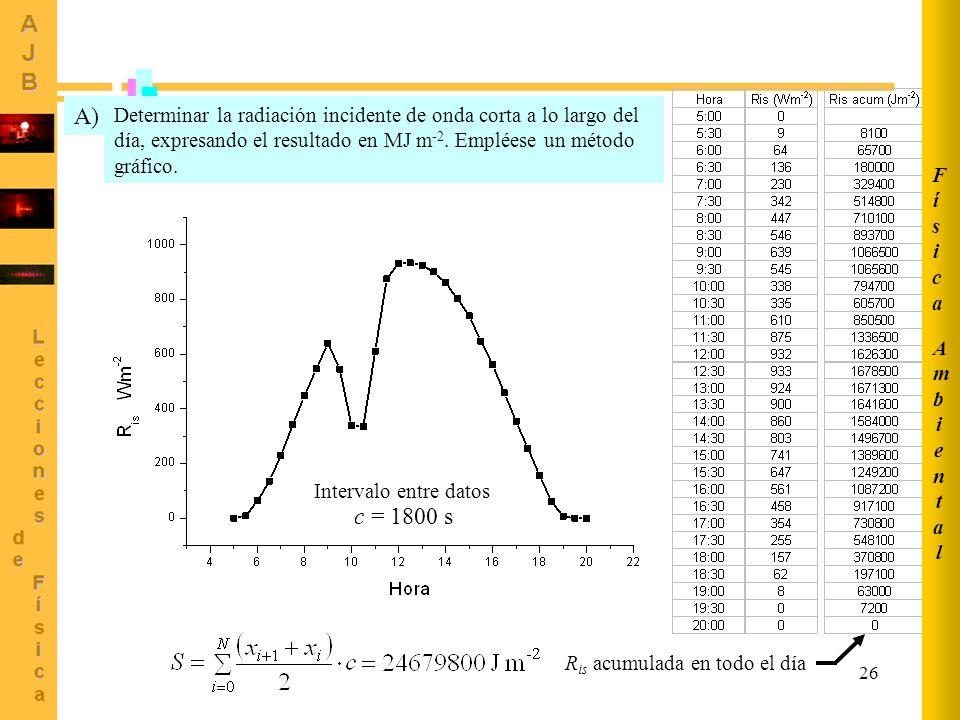 26 xixi x i+1 c Área del trapecio i-ésimo hora W m -2 Determinar la radiación incidente de onda corta a lo largo del día, expresando el resultado en M