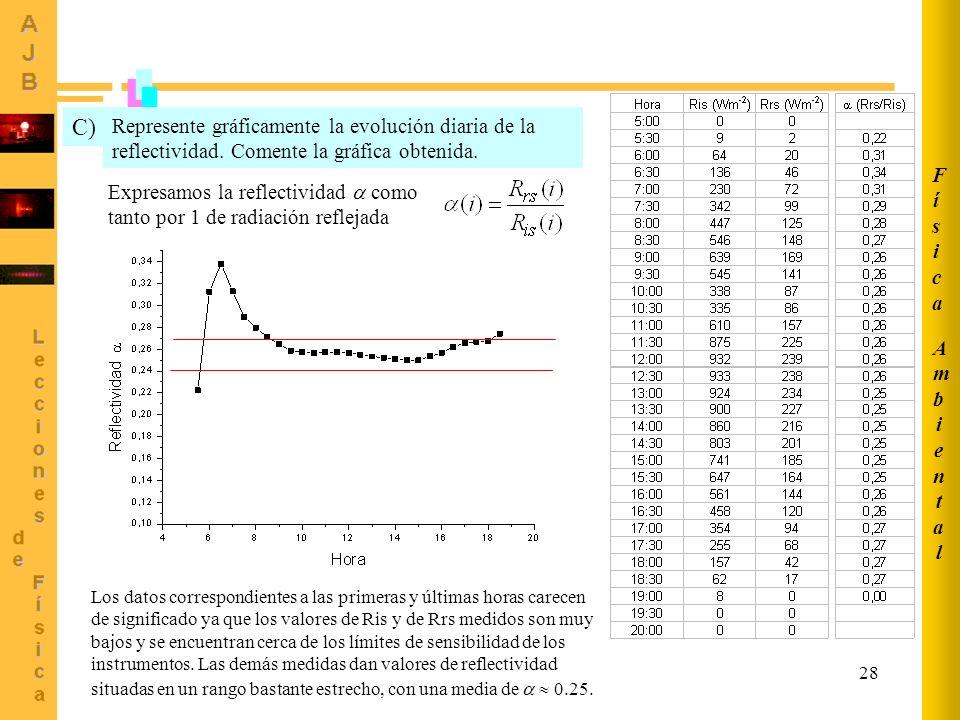 28 Represente gráficamente la evolución diaria de la reflectividad. Comente la gráfica obtenida. C) Expresamos la reflectividad como tanto por 1 de ra