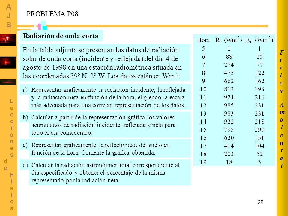 30 AmbientalAmbiental FísicaFísica Radiación de onda corta En la tabla adjunta se presentan los datos de radiación solar de onda corta (incidente y re