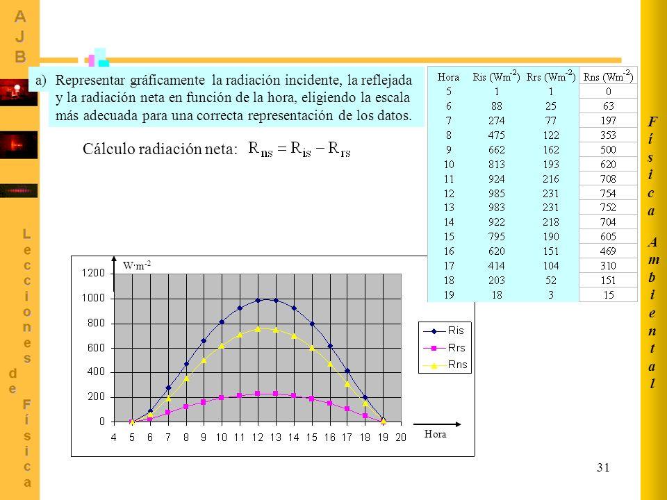 31 AmbientalAmbiental FísicaFísica Representar gráficamente la radiación incidente, la reflejada y la radiación neta en función de la hora, eligiendo