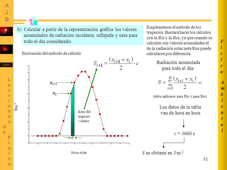 32 AmbientalAmbiental FísicaFísica Calcular a partir de la representación gráfica los valores acumulados de radiación incidente, reflejada y neta para