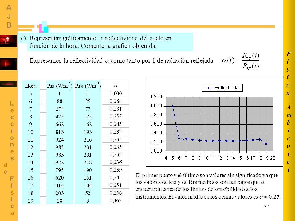 34 AmbientalAmbiental FísicaFísica Representar gráficamente la reflectividad del suelo en función de la hora. Comente la gráfica obtenida. c) Expresam