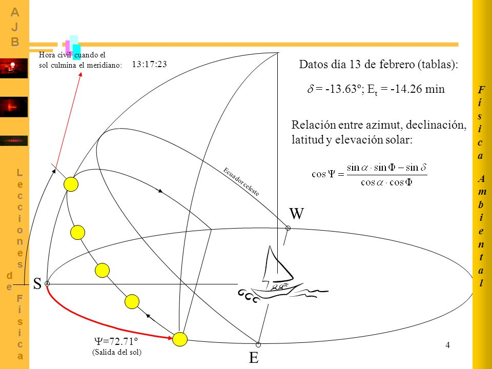 5 AmbientalAmbiental FísicaFísica A la salida del sol la elevación solar = 0 Latitud del lugar = cos -1 (0.79288) = 37.54º = 37º 32 40 Altura del sol sobre el horizonte a mediodía: = 90º - + = 90º - 37.54 + (-13.63) = 38.83º = 38º 49 48 Cálculo de la longitud: LST = Hora Oficial –1 = 12:17:23 (invierno) LAT = LST + 4 (L s -L e ) + E t 4 (L s -L e ) = LAT – LST – E t 4 (L s -L e ) = 12:00:00 – 12:17:23 – (-00:14:16) = -00:17:23 + 00:14:16 = -00:03:07 4 (L s -L e ) = -3.117 min L s -L e = -0.779º Como L s = 0º (Greenwich) L e = +0.779º = 0º 46 45 W Longitud del lugar