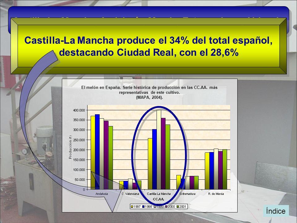 Índice Castilla-La Mancha, Andalucía, Murcia, Extremadura y Valencia El melón en España. Serie histórica de producción en las CC.AA. más representativ