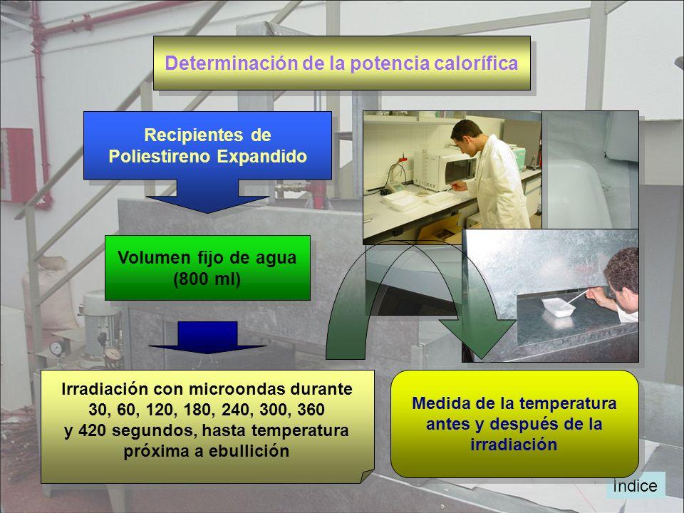 Determinación de la potencia calorífica Índice Recipientes de Poliestireno Expandido Recipientes de Poliestireno Expandido Volumen fijo de agua (800 m
