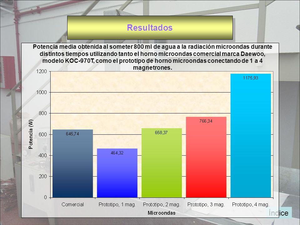 Potencia media obtenida al someter 800 ml de agua a la radiación microondas durante distintos tiempos utilizando tanto el horno microondas comercial m