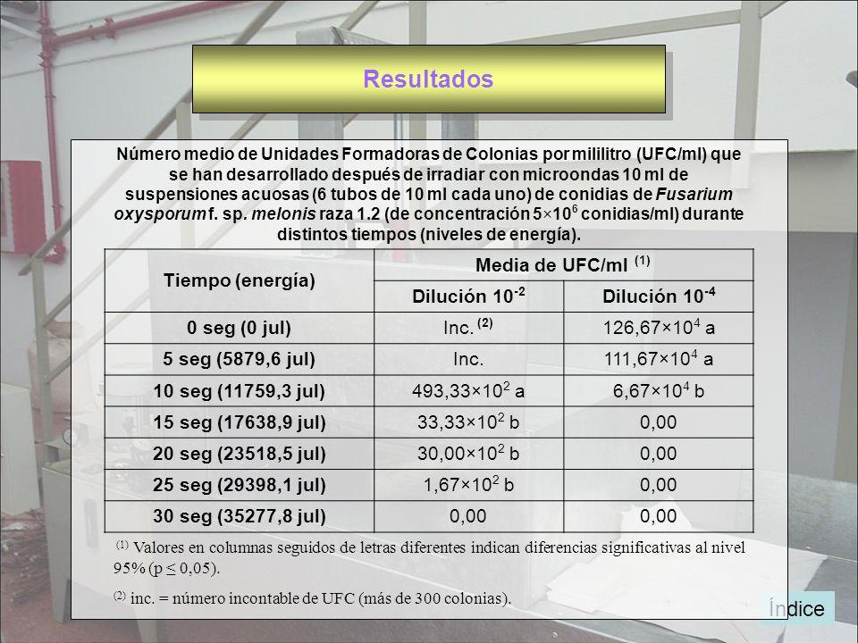 Índice Número medio de Unidades Formadoras de Colonias por mililitro (UFC/ml) que se han desarrollado después de irradiar con microondas 10 ml de susp
