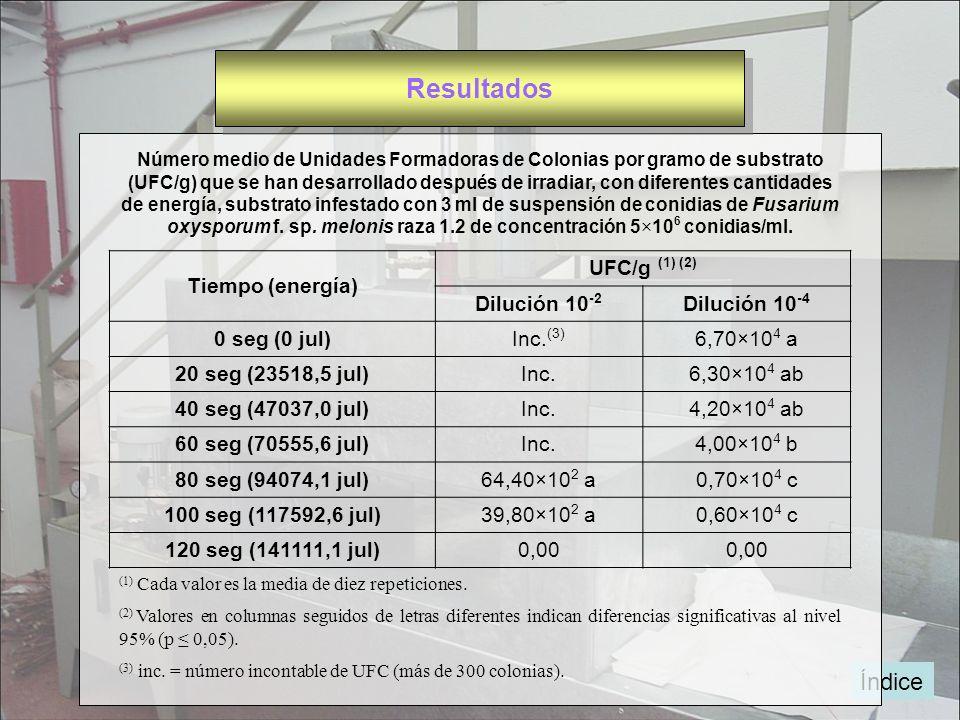 Índice Número medio de Unidades Formadoras de Colonias por gramo de substrato (UFC/g) que se han desarrollado después de irradiar, con diferentes cant