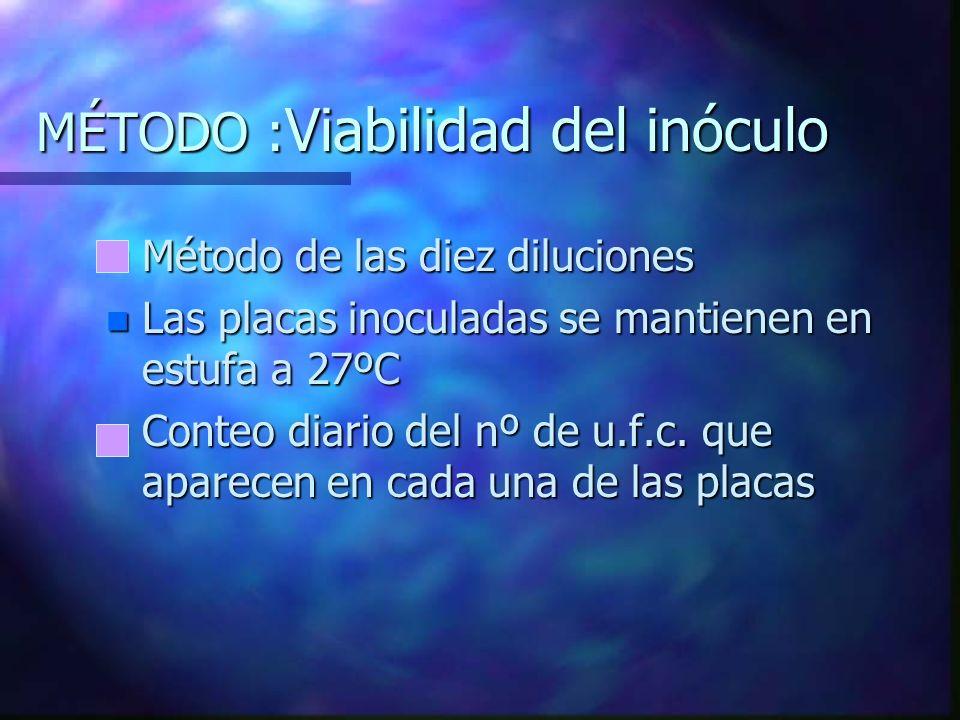MÉTODO : Tratamiento térmico con microondas n 10 ml suspensión ajustada en cada tubo de ensayo de 30ml de capacidad n Se realizan 15 tratamientos dist