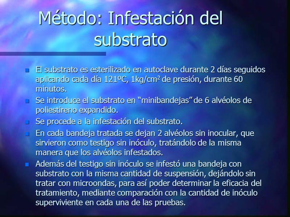 MÉTODO n Incremento del inóculo n Infestación del substrato n Tratamiento con microondas del substrato infestado n Viabilidad del inóculo