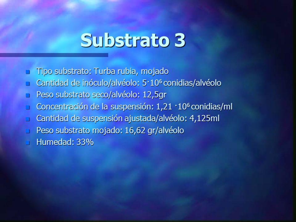 Substrato 2 n Tipo substrato: Turba rubia:arena (1:1 en v), seca n Cantidad de inóculo/alvéolo: 5·10 6 conidias/alvéolo n Peso substrato seco/alvéolo: