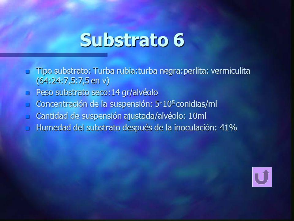 Substrato 5 n Tipo substrato: Turba rubia:turba negra:perlita: vermiculita (64:24:7,5:7,5 en v) n Peso substrato mojado con agua destilada esterilizad