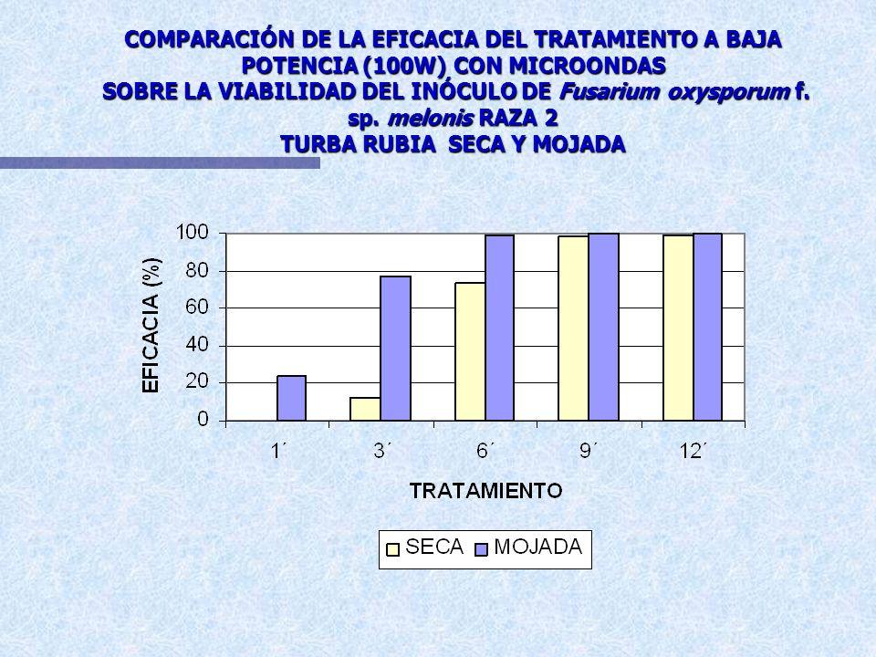 VIABILIDAD DEL INÓCULO DE Fusarium oxysporum f. sp. melonis RAZA 2 SOMETIDO A TRATAMIENTO CON MICROONDAS EN TURBA RUBIA SECA RESUMEN DEL ANÁLISIS ESTA