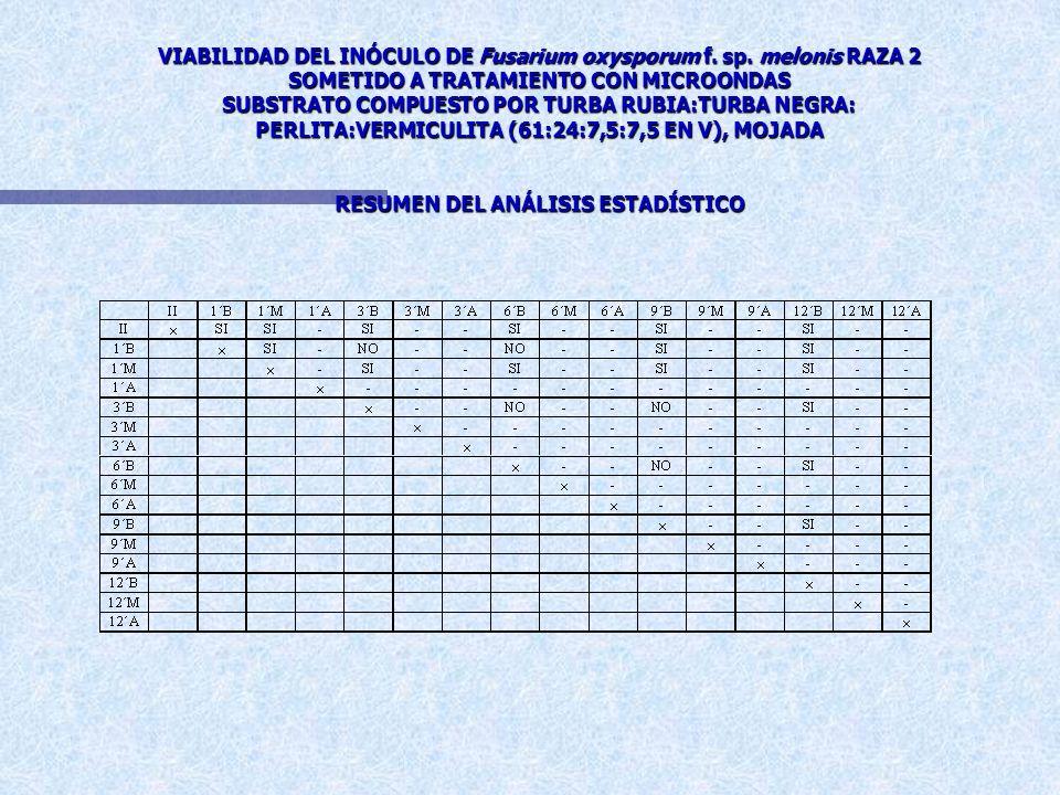 EFICACIA DE LOS DISTINTOS TRATAMIENTOS CON MICROONDAS SOBRE LA VIABILIDAD DEL INÓCULO DE Fusarium oxysporum f. sp. melonis RAZA 2 SUBSTRATO COMPUESTO