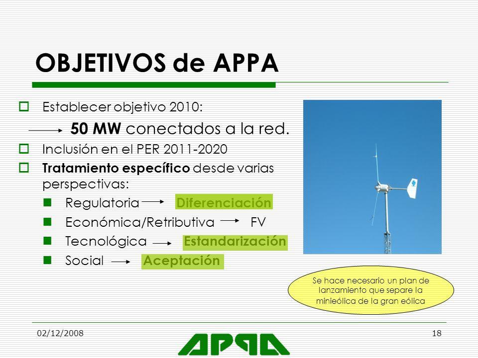 02/12/200818 OBJETIVOS de APPA Establecer objetivo 2010: 50 MW conectados a la red. Inclusión en el PER 2011-2020 Tratamiento específico desde varias