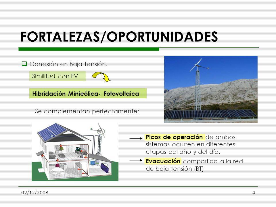 02/12/20084 FORTALEZAS/OPORTUNIDADES Conexión en Baja Tensión. Se complementan perfectamente: Similitud con FV Hibridación Minieólica- Fotovoltaica Pi